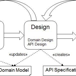 (PDF) Overview of a Domain-Driven Design Approach to Build