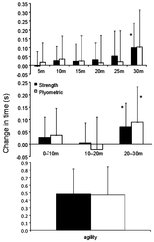 Change in performance in sprinting for each 5 meters