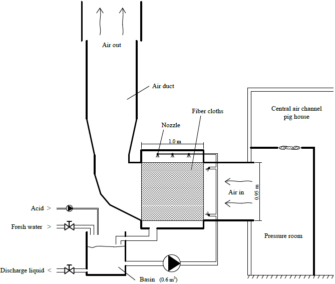 Schematic views of the air scrubbers in the field study