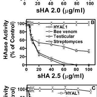 Characterization of sHA compounds. ( A ) DMMB assay