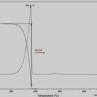 (PDF) Identification of Etoricoxib Polymorphic Crystalline