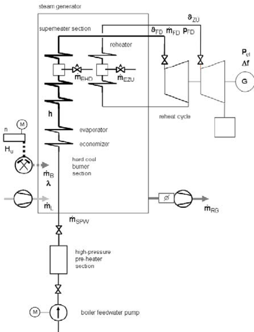 hight resolution of simplified schematic of the benson steam generator and the turbine generator set used for the model