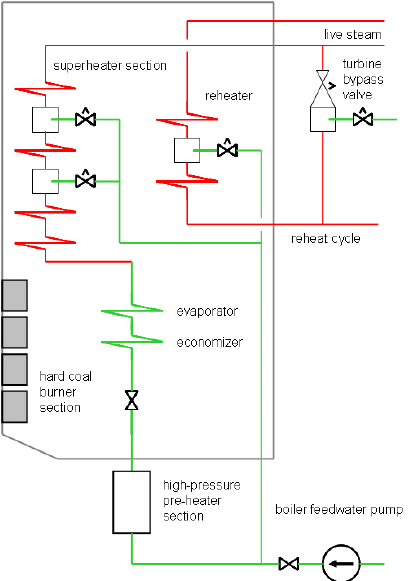 medium resolution of schematic of the simulated benson boiler at l nen power plant