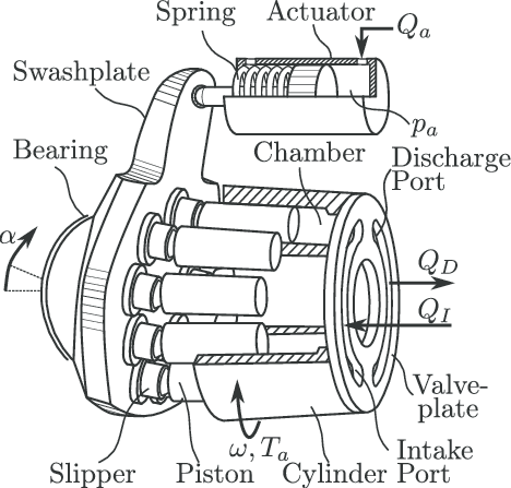 Central part of a hydraulic axial piston pump. The