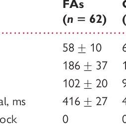 (PDF) Sinus node disease and arrhythmias in the long-term