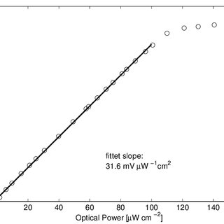 Characteristics of the TOF Line Sensor and a typical Laser