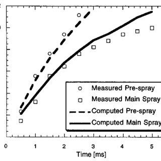 (PDF) Pressure-Swirl Atomization in the Near Field