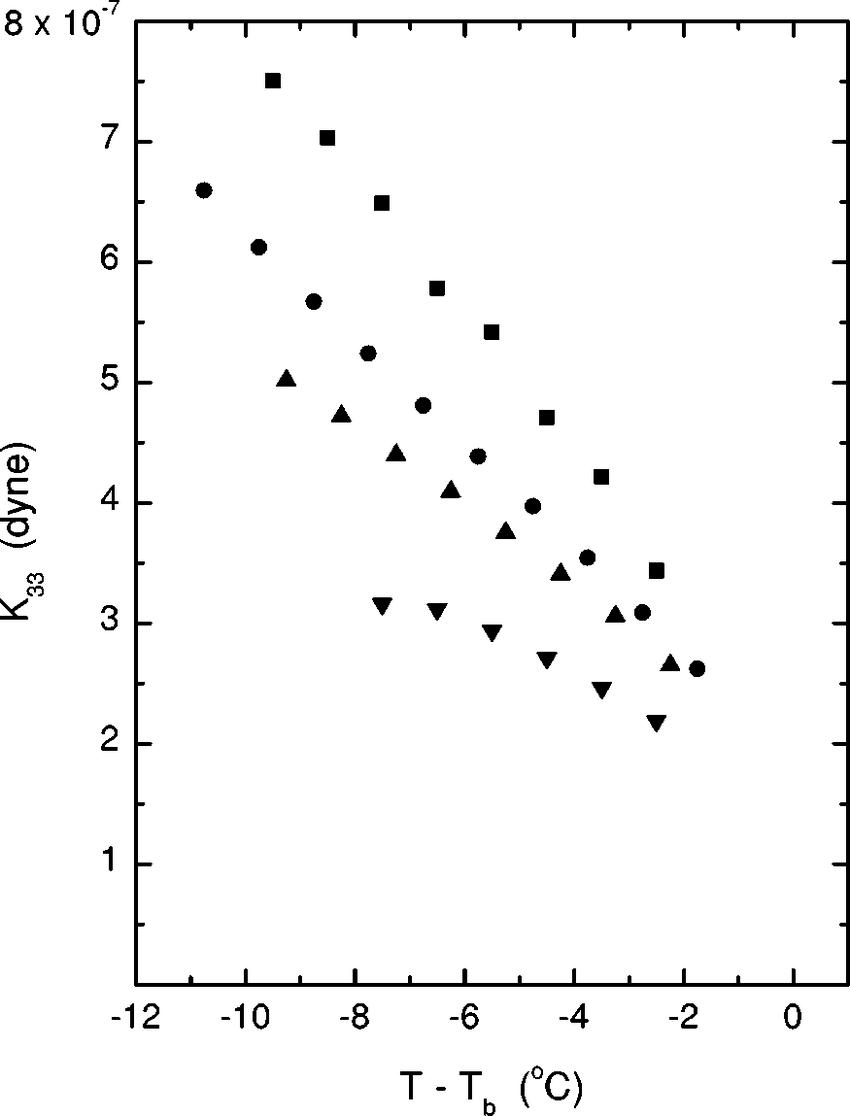 hight resolution of k 33 vs tt b represents the 0 sample the 4 0 sample