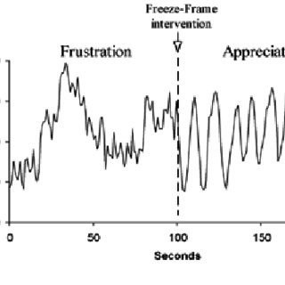 (PDF) Emotional Stress, Positive Emotions and