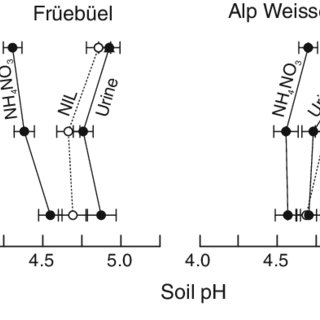 (PDF) Effects of drought and N-fertilization on N cycling