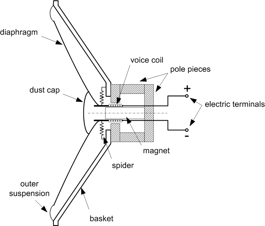 1: Sectional view of an electrodynamic loudspeaker