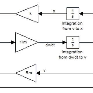 1: Basic block diagram of a feedback control system. The