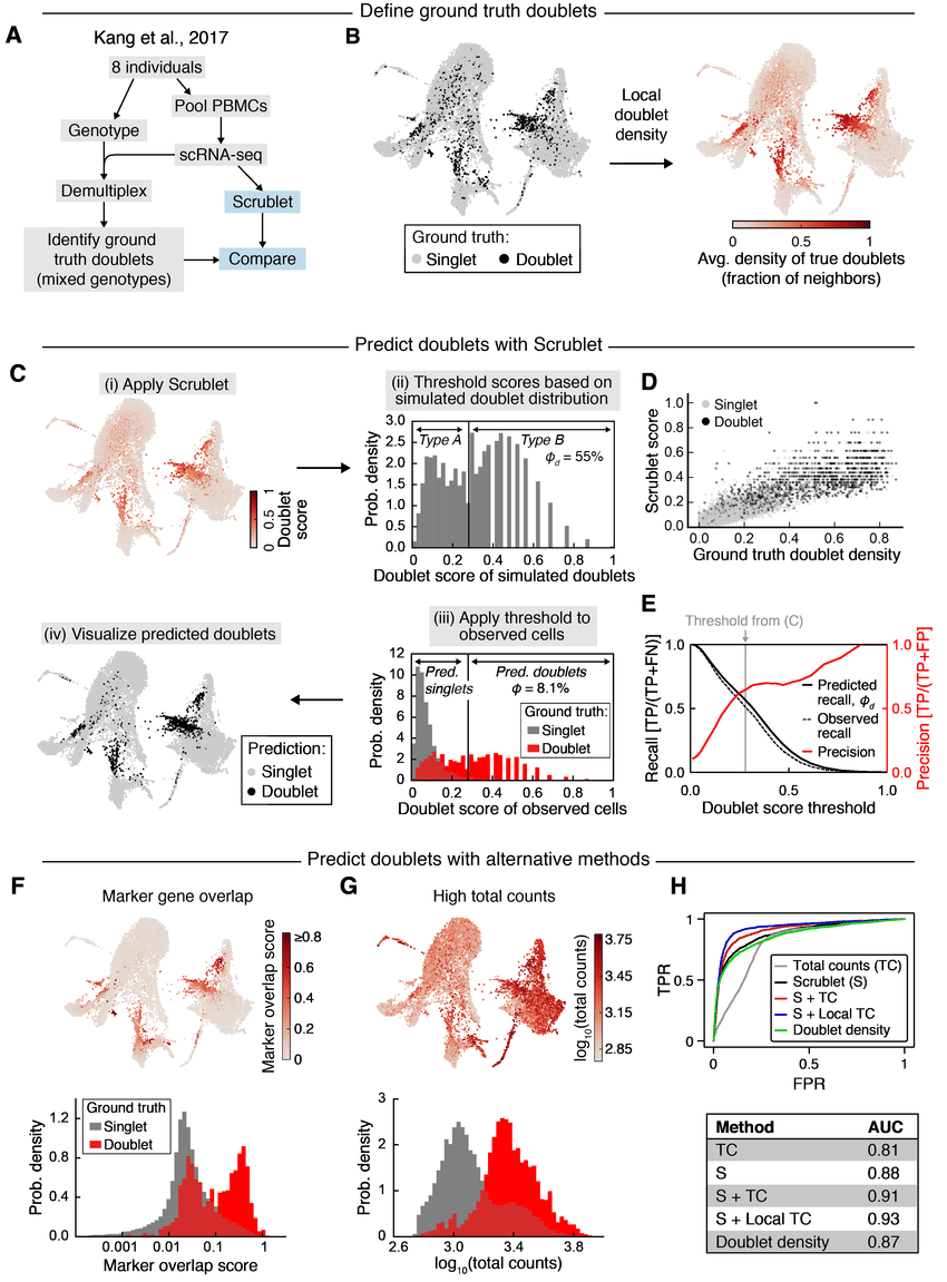 hight resolution of doublet prediction for blood cells from eight genotyped human donors a schematic overview of genotyped cell mixing experiment b left force directed