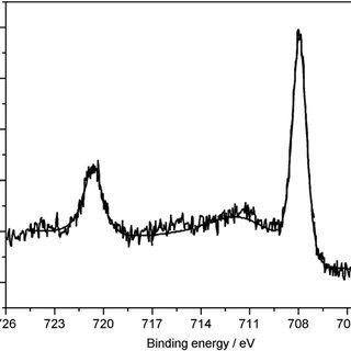 (PDF) Immobilization of FeFe hydrogenase mimics onto