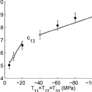(PDF) Nonlinear rock physics model for estimation of 3D