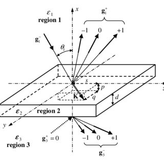 The cross section of an anisotropic periodic multilayer