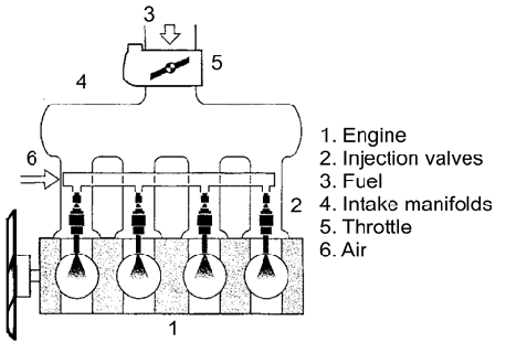 Schematic view of the Gasoline Direct Injection system [1