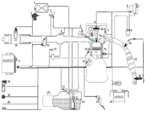 Engine management with On-Board Diagnostics (OBD) [5]: 1