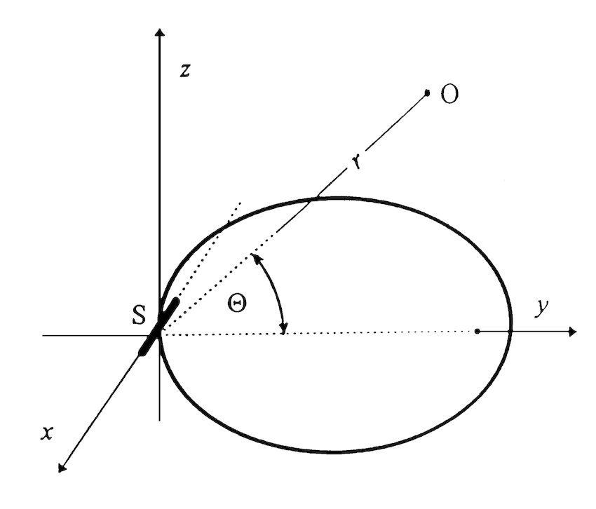 Radiation pattern of a line source of unit length (Eq. (9