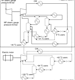 process flow diagram of the propylene and ethylene refrigeration systems at the cracker plant  [ 850 x 958 Pixel ]
