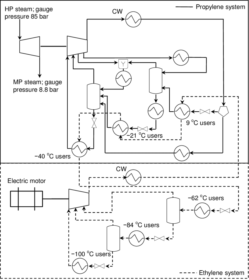 hight resolution of process flow diagram of the propylene and ethylene refrigeration systems at the cracker plant