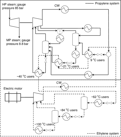 small resolution of process flow diagram of the propylene and ethylene refrigeration systems at the cracker plant