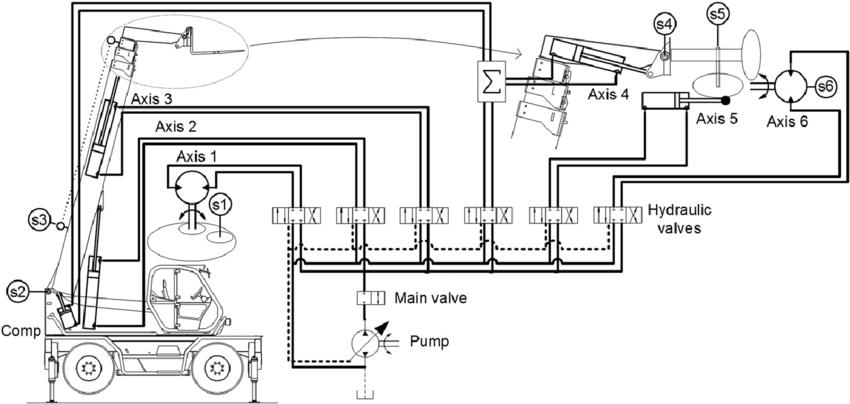 Simplified hydraulic circuit of hydraulic telescopic