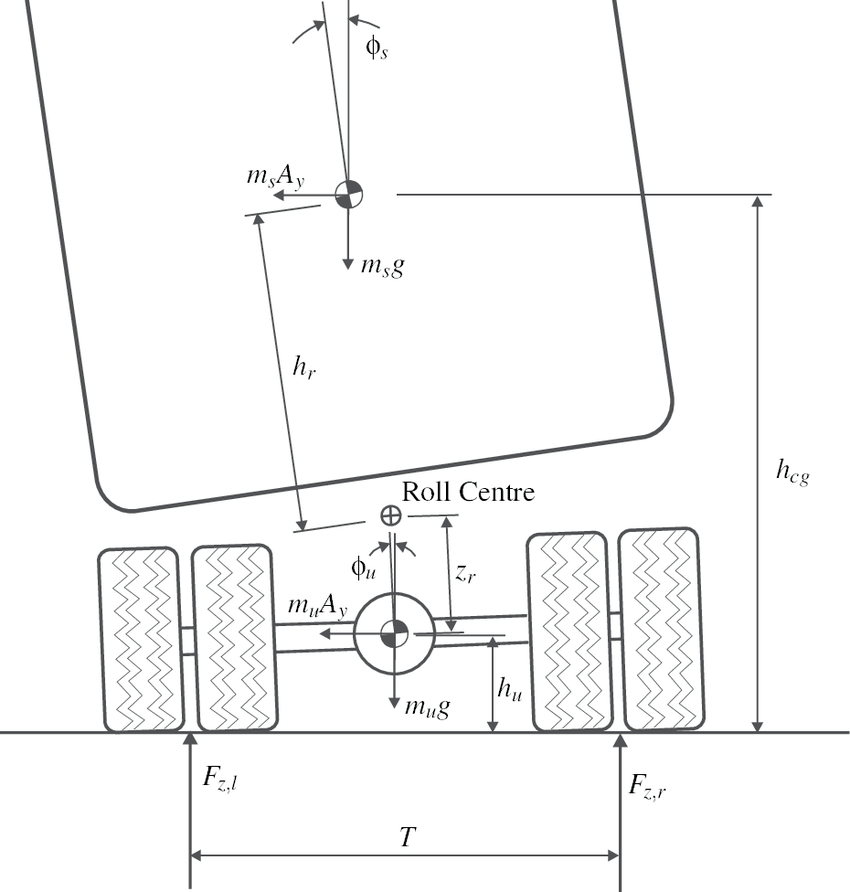 Roll dynamics and lateral load transfer estimation in