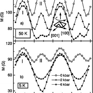 Temperature dependences of ZFC and FC magnetizations of
