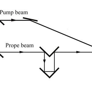 Experimental setup for femtosecond pump-probe spectroscopy