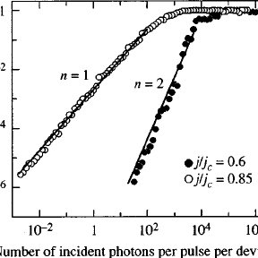 Detection probability of 82-MHz repetition rate laser