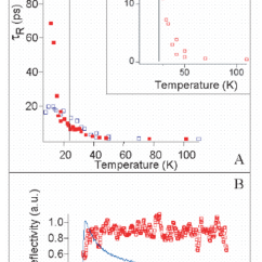 Nj Straight Line Diagram Swimlane Type Onset Temperature Versus Superconducting Transition The Is T C