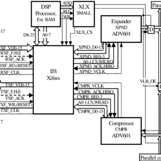 The block diagram of wavelet based video compression
