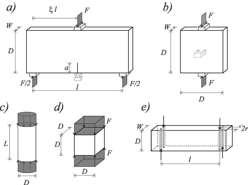 Specimen geometry: (a) three point bending tests, (b