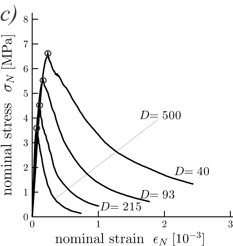 Three-point bending test: (a) beams set, (b) mean