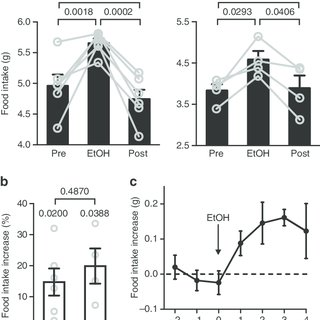(PDF) Agrp neuron activity is required for alcohol-induced