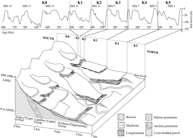 Block diagram showing an interpretation of the