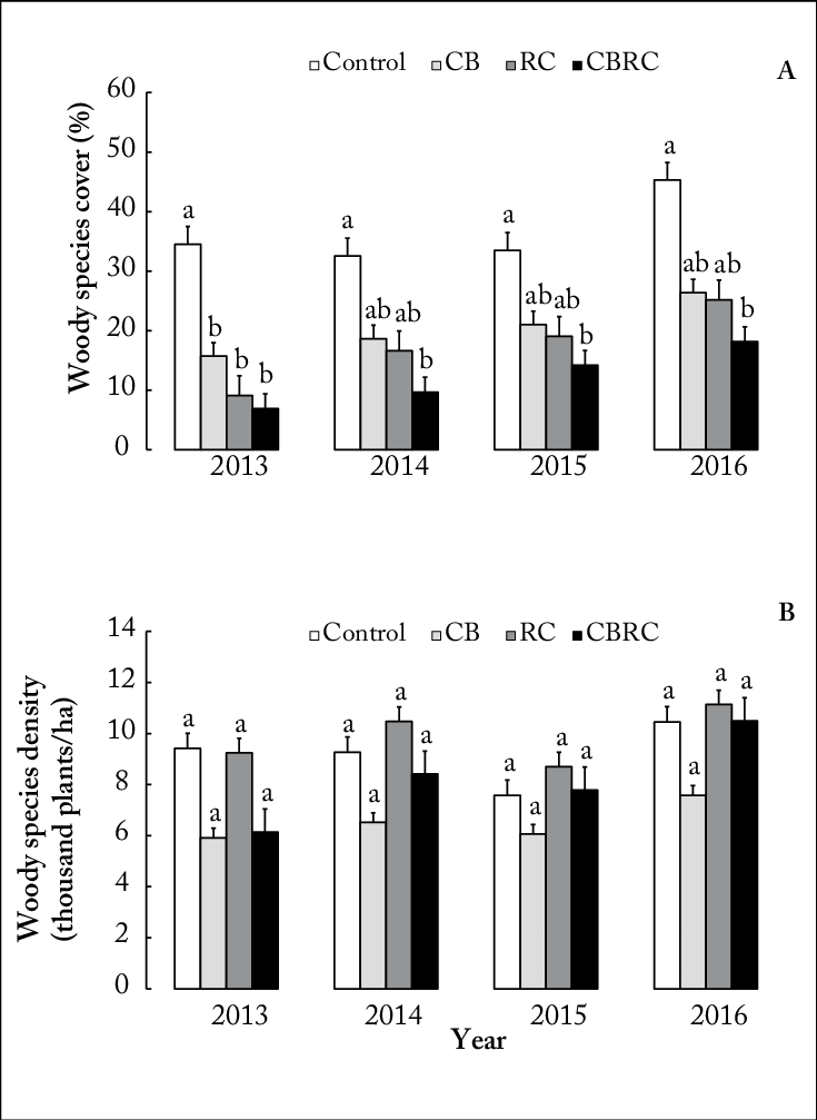 Woody species mean percentage cover (A) and density (B) in