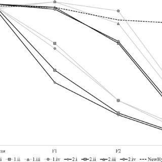 (PDF) When homoplasy mimics hybridization: A case study of