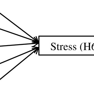 (PDF) Analysis of Stress on Employees' Productivity: A