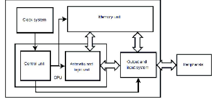 Basic block diagram for general purpose minimum system