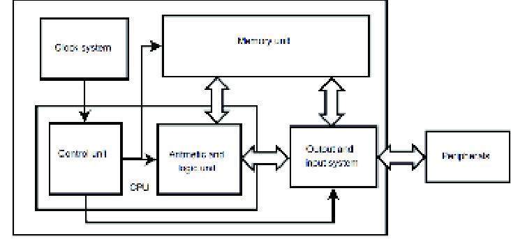 Basic block diagram for general purpose minimum system