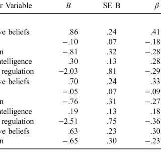 (PDF) Maladaptive emotion regulation and aggression in