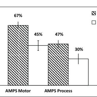 (PDF) Multisensory Stimulation to Improve Functional