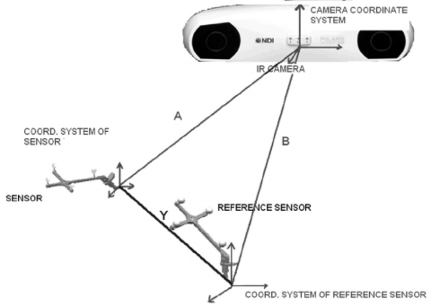 Reference coordinate system combined with one of Rigid