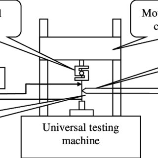 Experimental setup for thermomechanical characterization