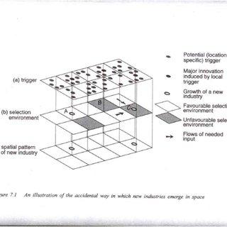 (PDF) Path creation, path dependence and regional development.