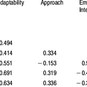 (PDF) A Comparison of Temperament and Social Skills in