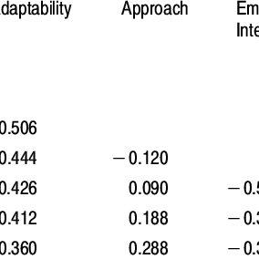 (PDF) A Comparison of Temperament and Social Skills in