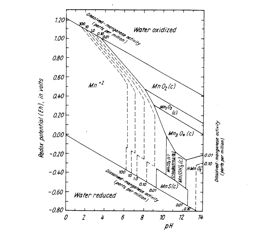 Stability diagram of manganese in aqueous solution (from